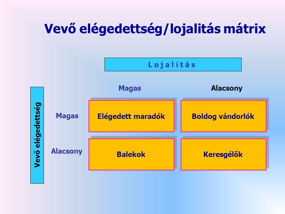 Vevő elégedettség/lojalitás mátrix