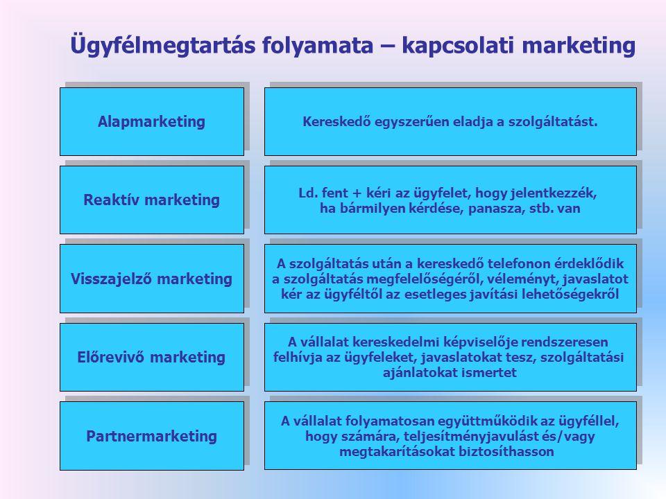 Ügyfélmegtartás folyamata – kapcsolati marketing