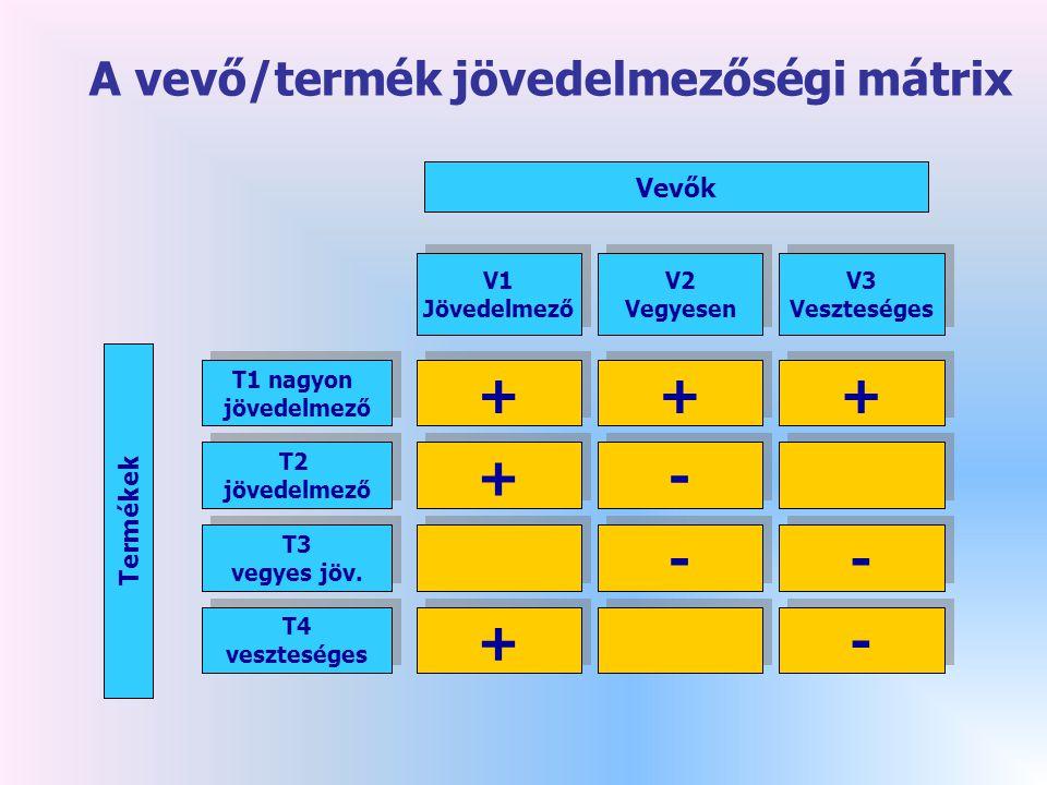 + + + + - - - + - A vevő/termék jövedelmezőségi mátrix Vevők Termékek