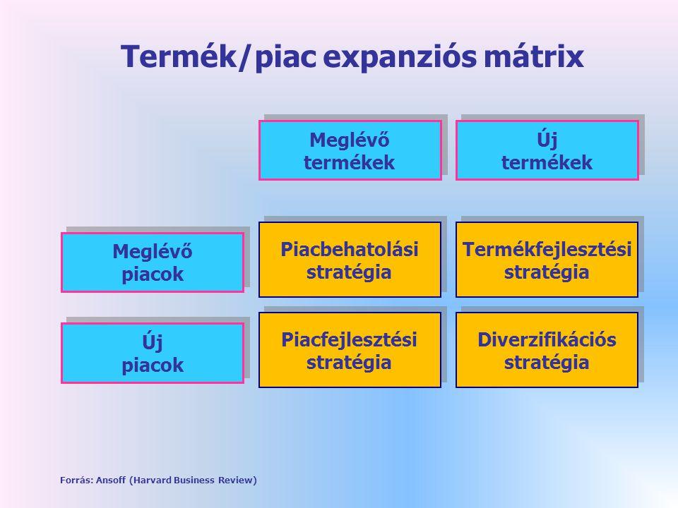 Termék/piac expanziós mátrix