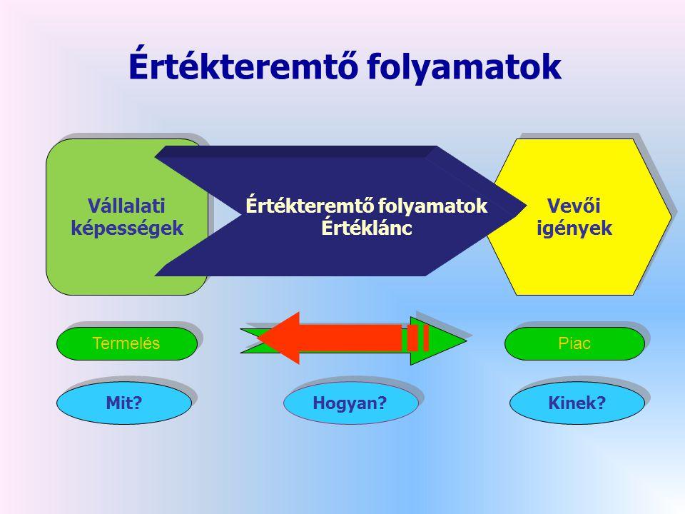 Értékteremtő folyamatok Értékteremtő folyamatok