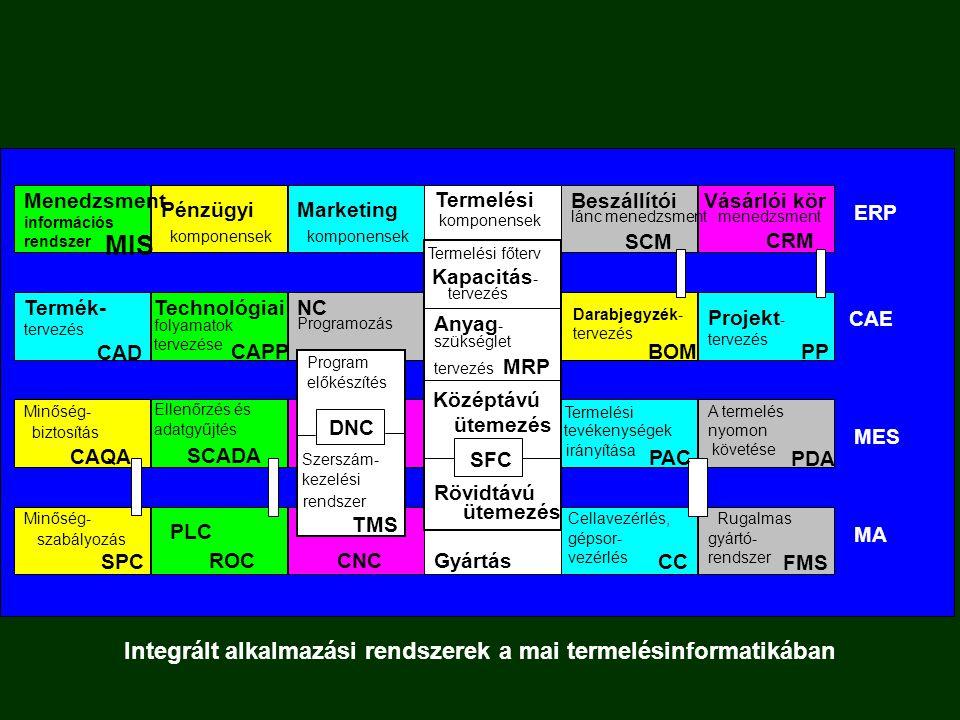 Integrált alkalmazási rendszerek a mai termelésinformatikában