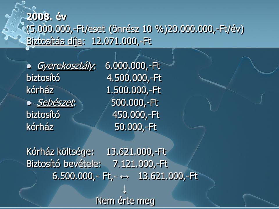 2008. év (5.000.000,-Ft/eset (önrész 10 %)20.000.000,-Ft/év) Biztosítás díja: 12.071.000,-Ft. Gyerekosztály: 6.000.000,-Ft.