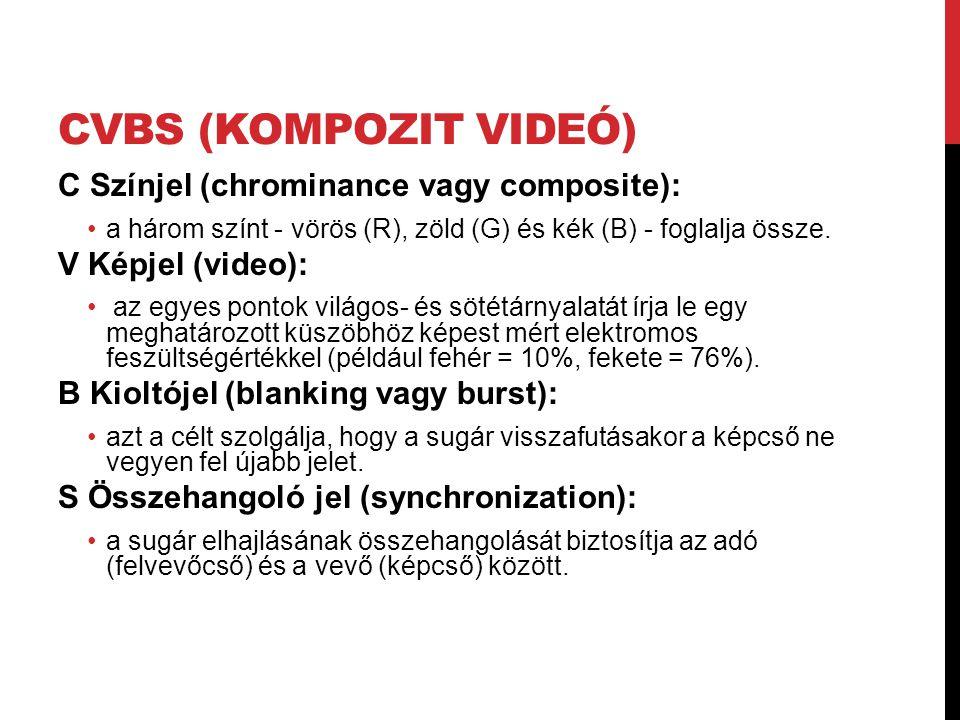 CVBS (kompozit videó) C Színjel (chrominance vagy composite):