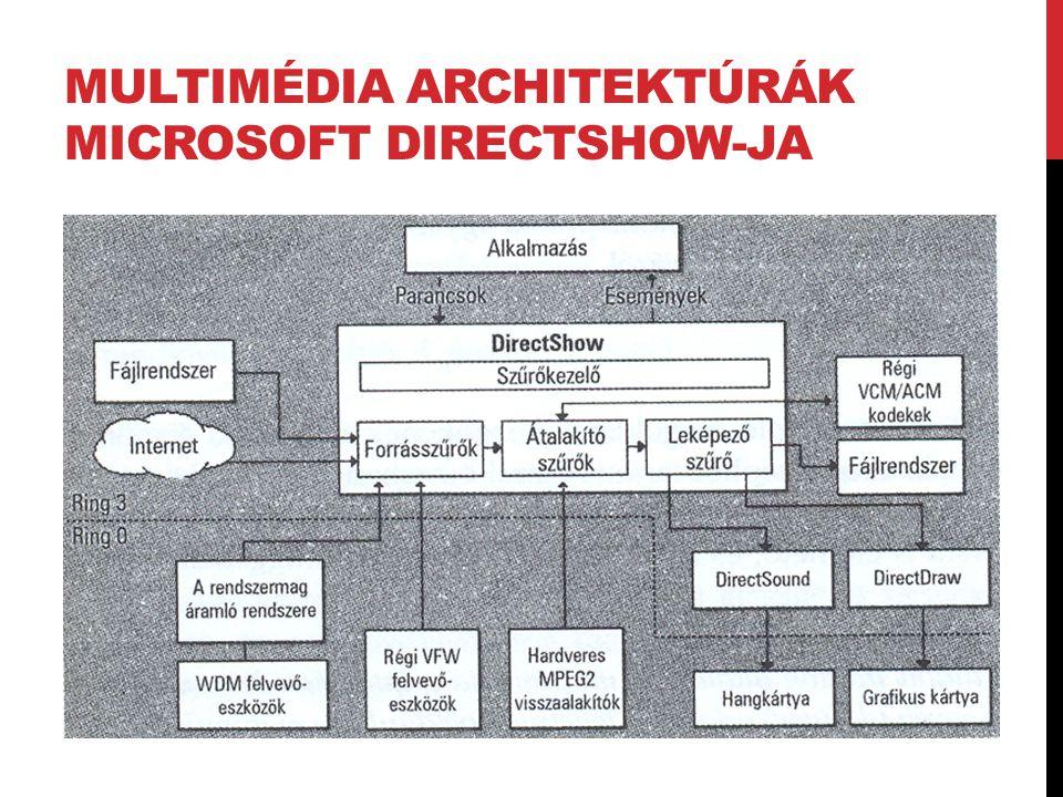 Multimédia architektúrák Microsoft DirectShow-ja