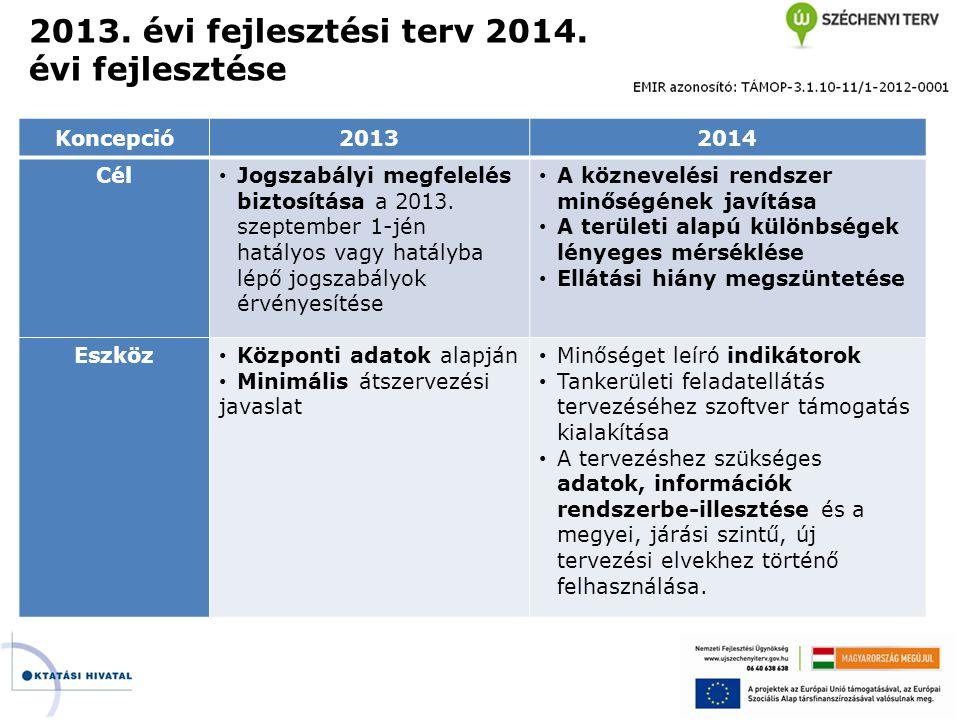 2013. évi fejlesztési terv 2014. évi fejlesztése