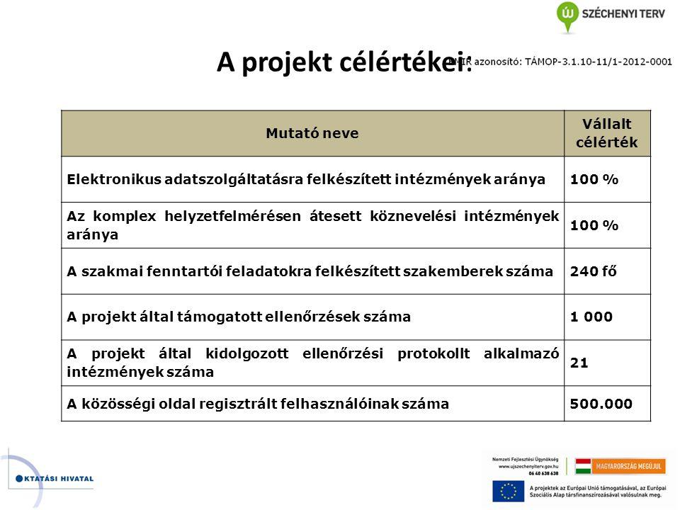 A projekt célértékei: Mutató neve Vállalt célérték