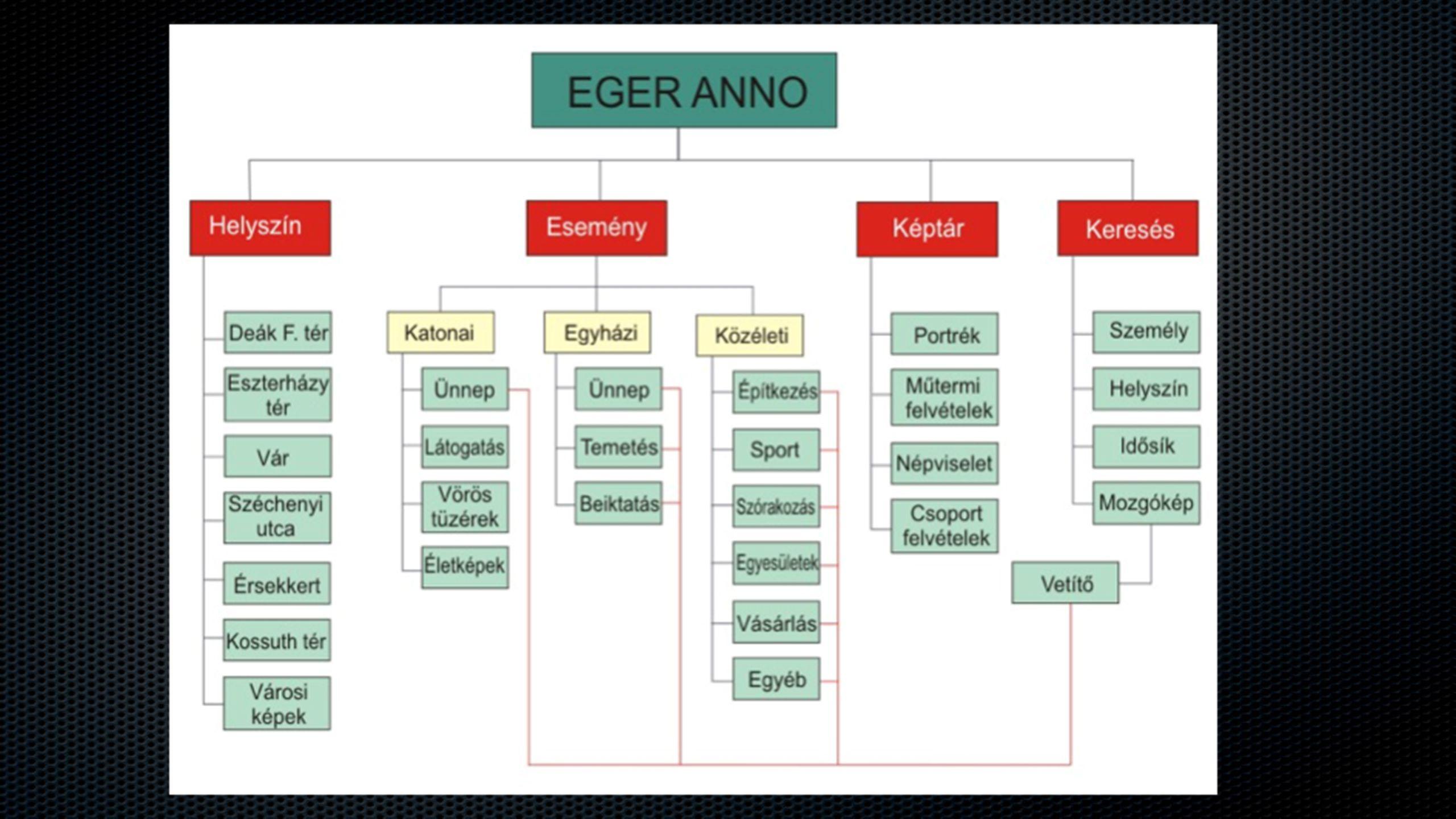 Az Eger Anno multimédia navigációs struktúrája