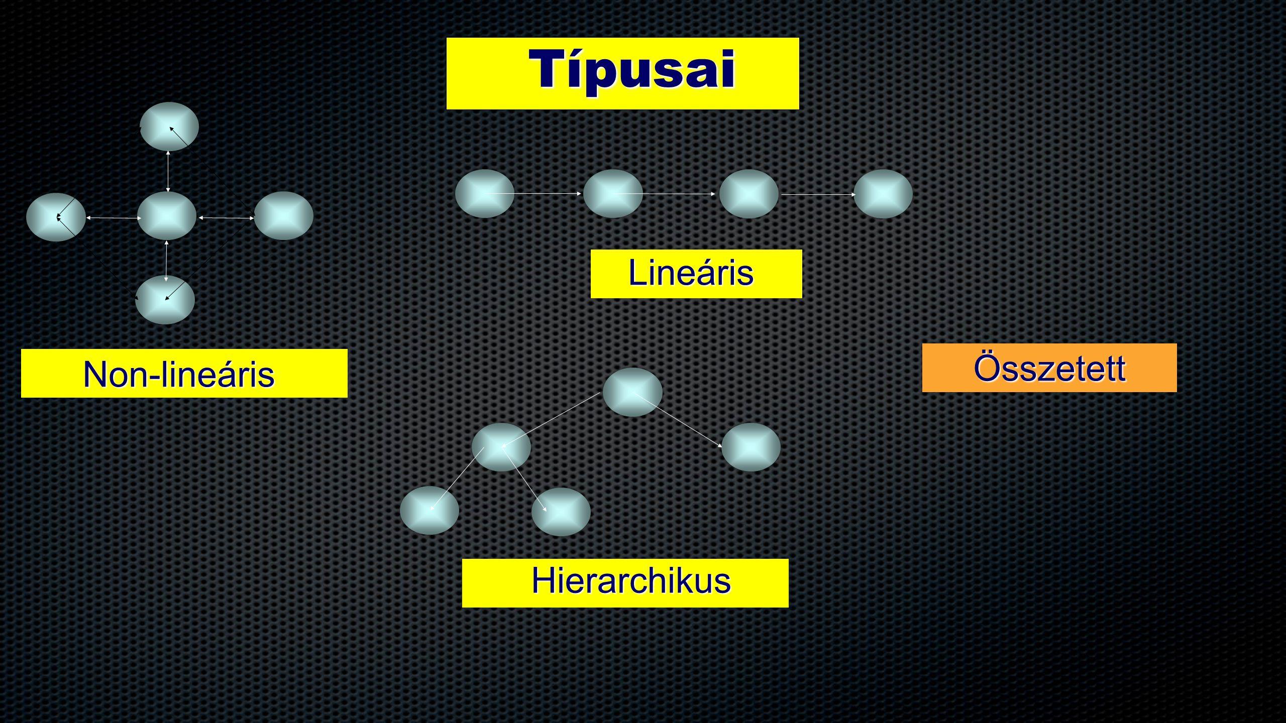 Típusai Lineáris Összetett Non-lineáris Hierarchikus