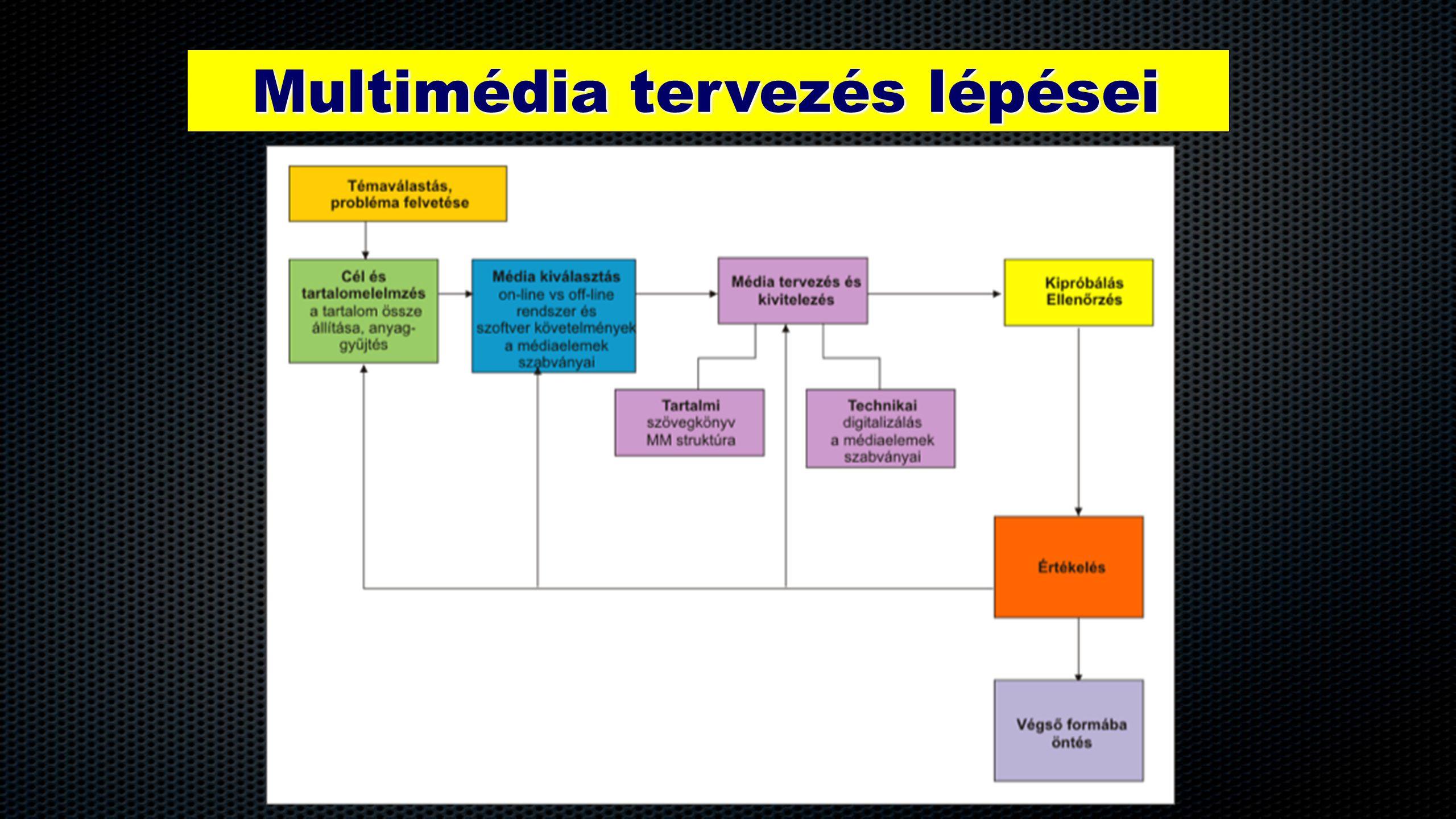 Multimédia tervezés lépései