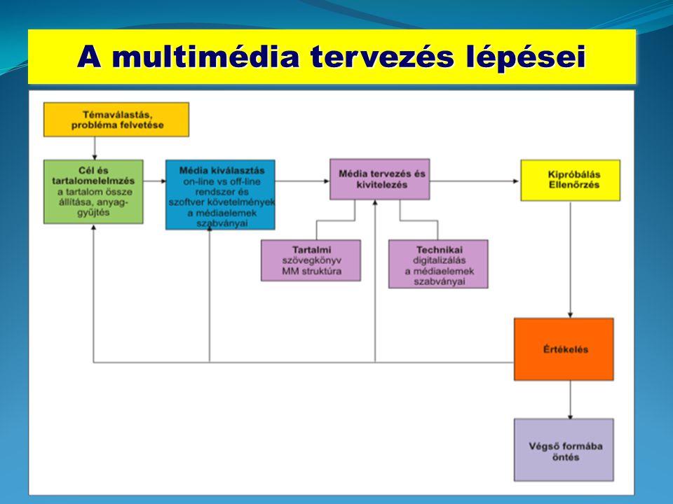 A multimédia tervezés lépései