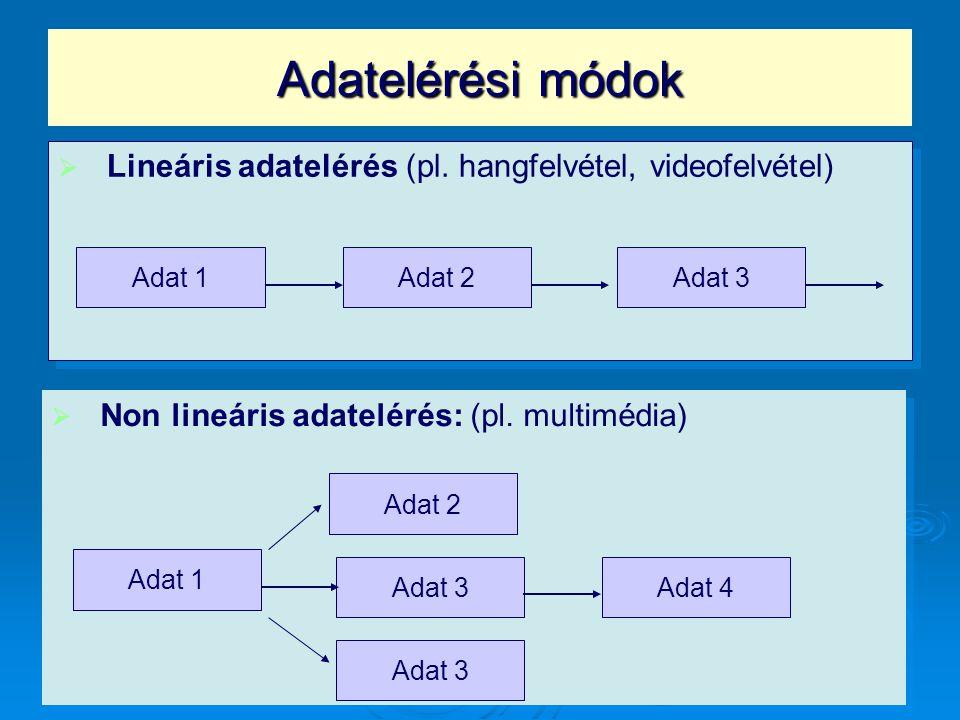 Adatelérési módok Lineáris adatelérés (pl. hangfelvétel, videofelvétel) Adat 1. Adat 3. Adat 2. Non lineáris adatelérés: (pl. multimédia)