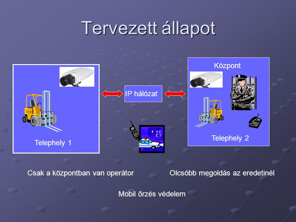 Tervezett állapot Központ IP hálózat Telephely 2 Telephely 1