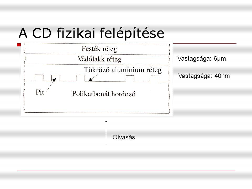 A CD fizikai felépítése