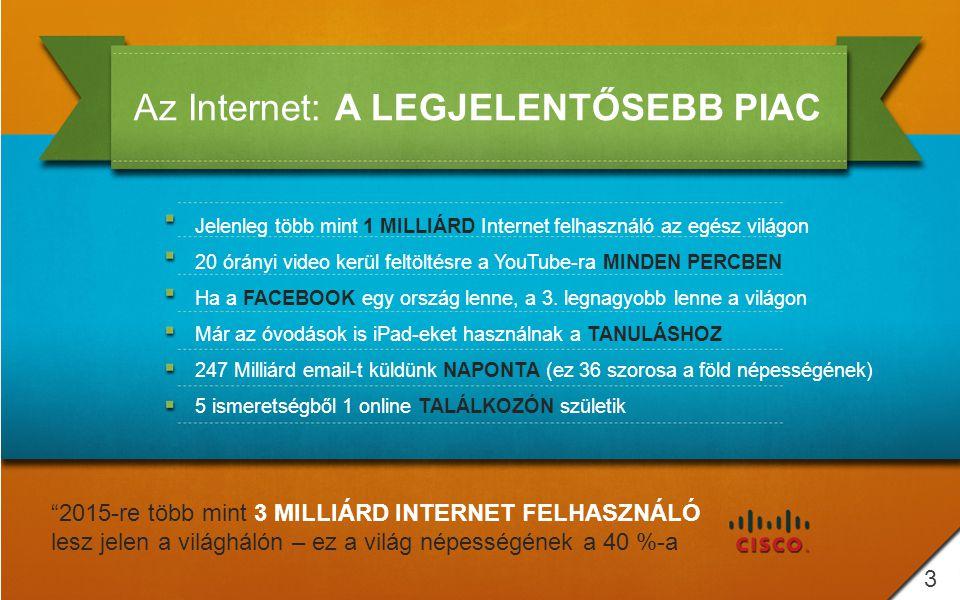 Az Internet: A LEGJELENTŐSEBB PIAC