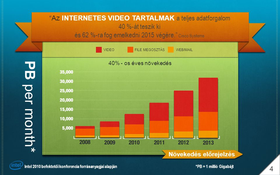 Az INTERNETES VIDEO TARTALMAK a teljes adatforgalom 40 %-át teszik ki és 62 %-ra fog emelkedni 2015 végére. Cisco Systems