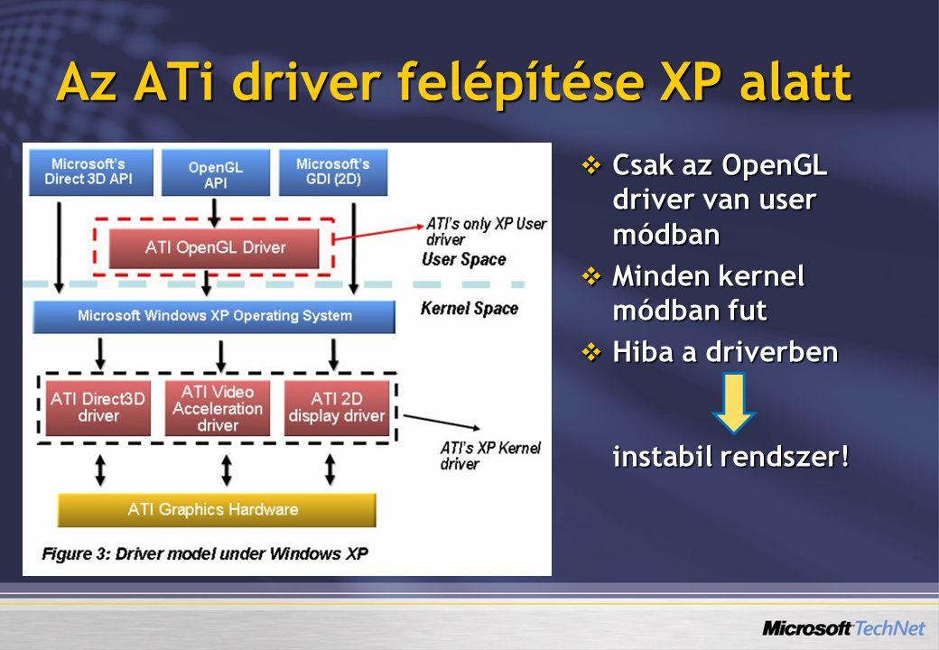 Az ATi driver felépítése XP alatt