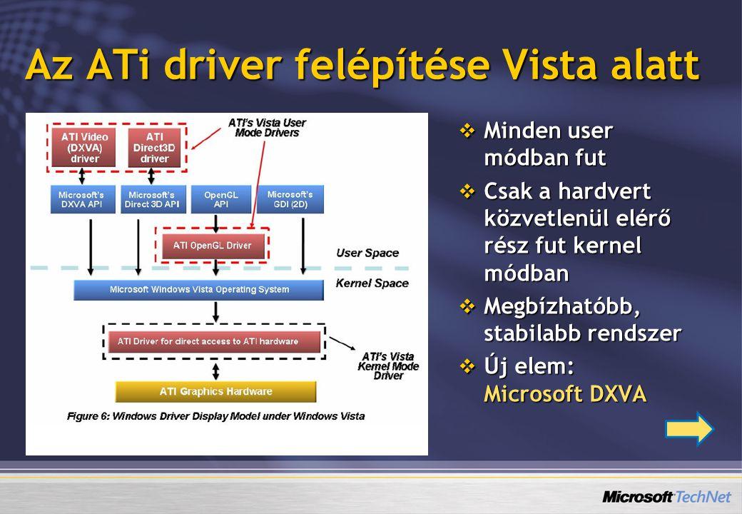 Az ATi driver felépítése Vista alatt