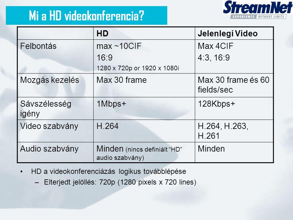 Mi a HD videokonferencia