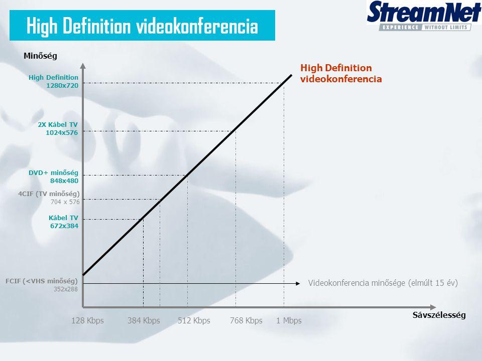 High Definition videokonferencia