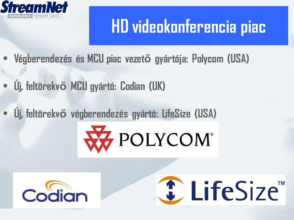 HD videokonferencia piac