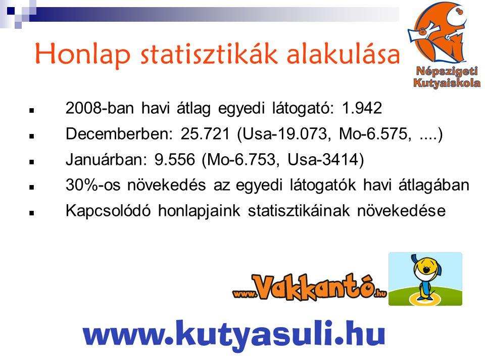 Honlap statisztikák alakulása