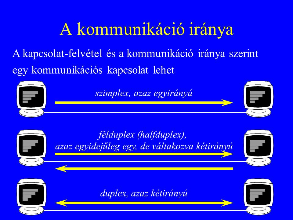 A kommunikáció iránya A kapcsolat-felvétel és a kommunikáció iránya szerint. egy kommunikációs kapcsolat lehet.