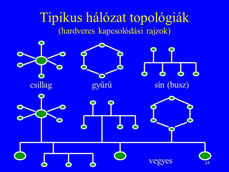 Tipikus hálózat topológiák (hardveres kapcsolódási rajzok)