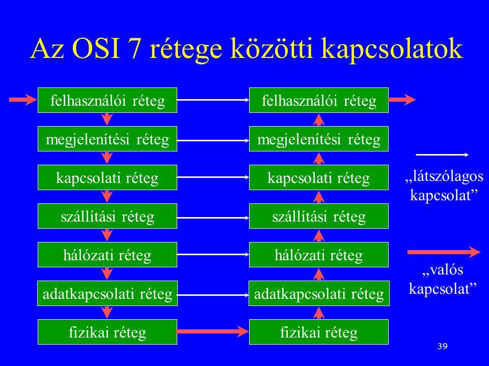 Az OSI 7 rétege közötti kapcsolatok
