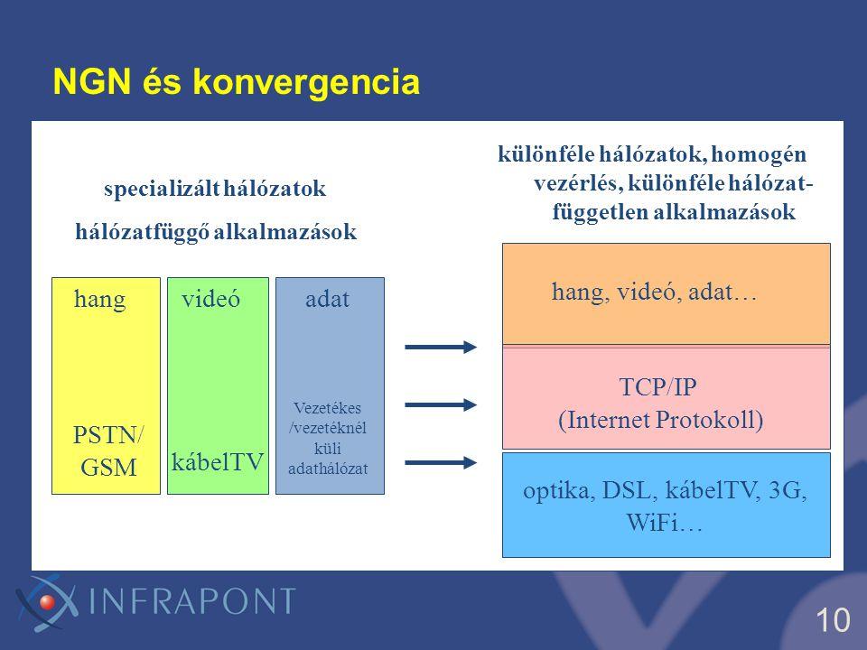 specializált hálózatok hálózatfüggő alkalmazások