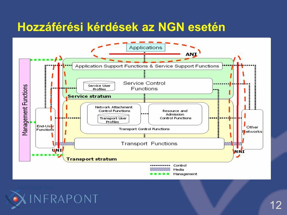 Hozzáférési kérdések az NGN esetén