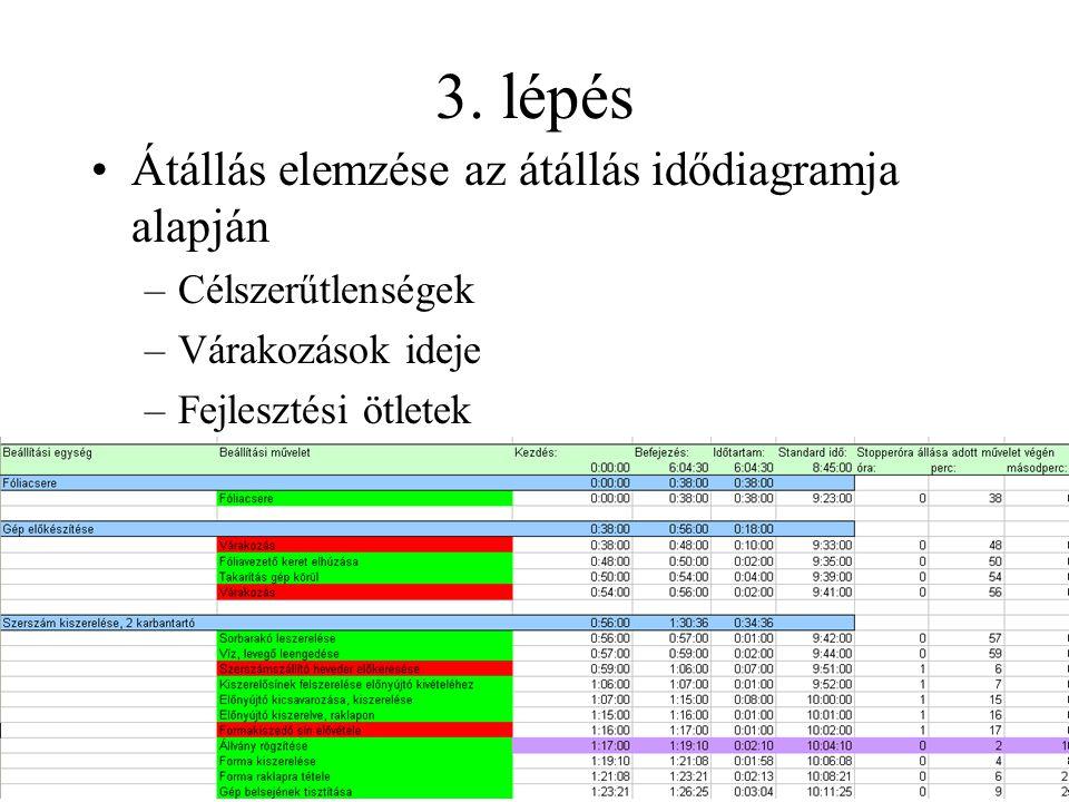 3. lépés Átállás elemzése az átállás idődiagramja alapján