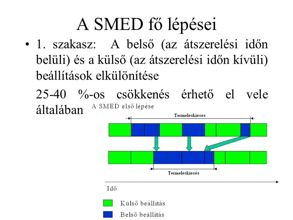 A SMED fő lépései 1. szakasz: A belső (az átszerelési időn belüli) és a külső (az átszerelési időn kívüli) beállítások elkülönítése.