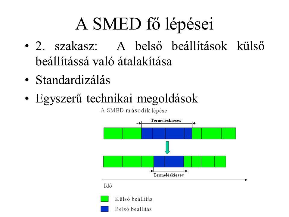 A SMED fő lépései 2. szakasz: A belső beállítások külső beállítássá való átalakítása. Standardizálás.