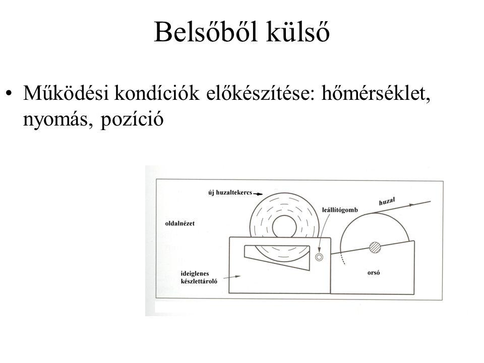 Belsőből külső Működési kondíciók előkészítése: hőmérséklet, nyomás, pozíció