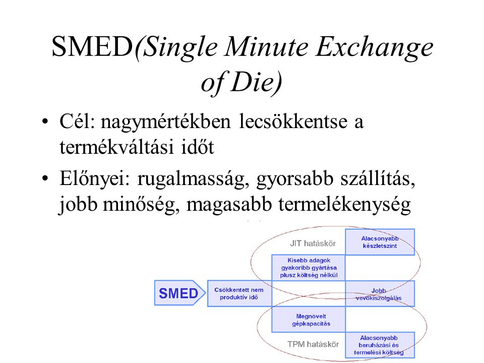 SMED(Single Minute Exchange of Die)