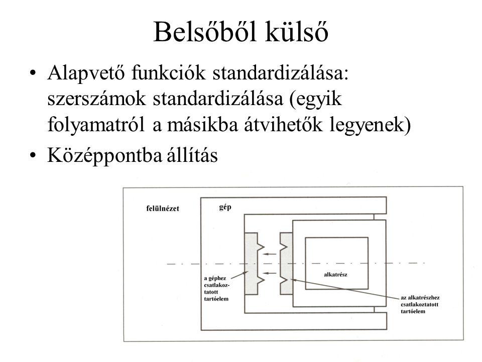 Belsőből külső Alapvető funkciók standardizálása: szerszámok standardizálása (egyik folyamatról a másikba átvihetők legyenek)