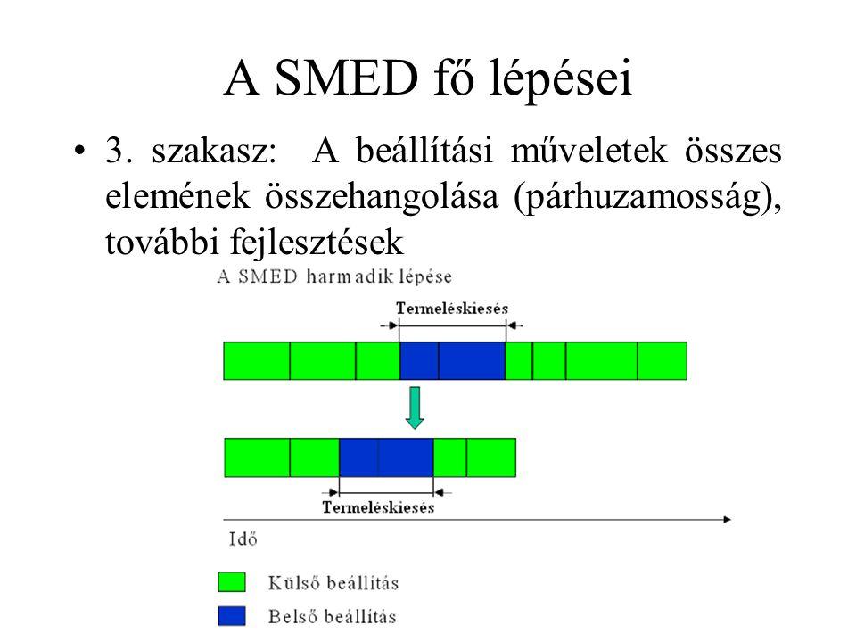 A SMED fő lépései 3.