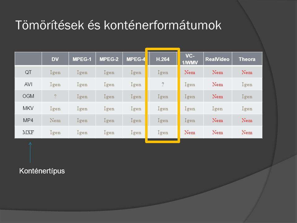 Tömörítések és konténerformátumok