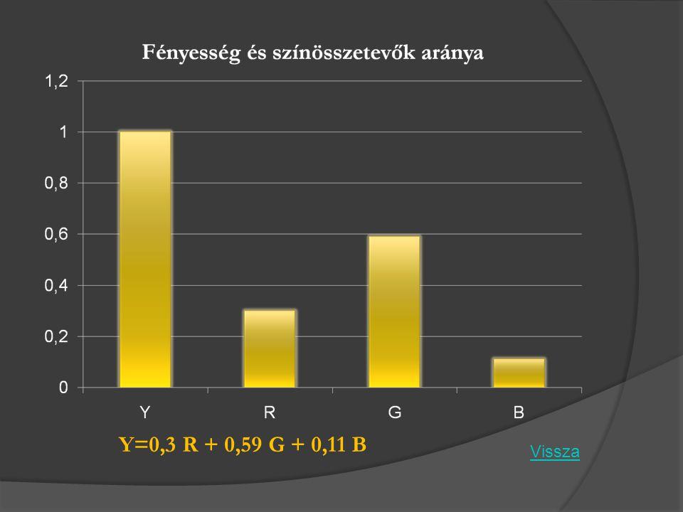 Y=0,3 R + 0,59 G + 0,11 B Vissza