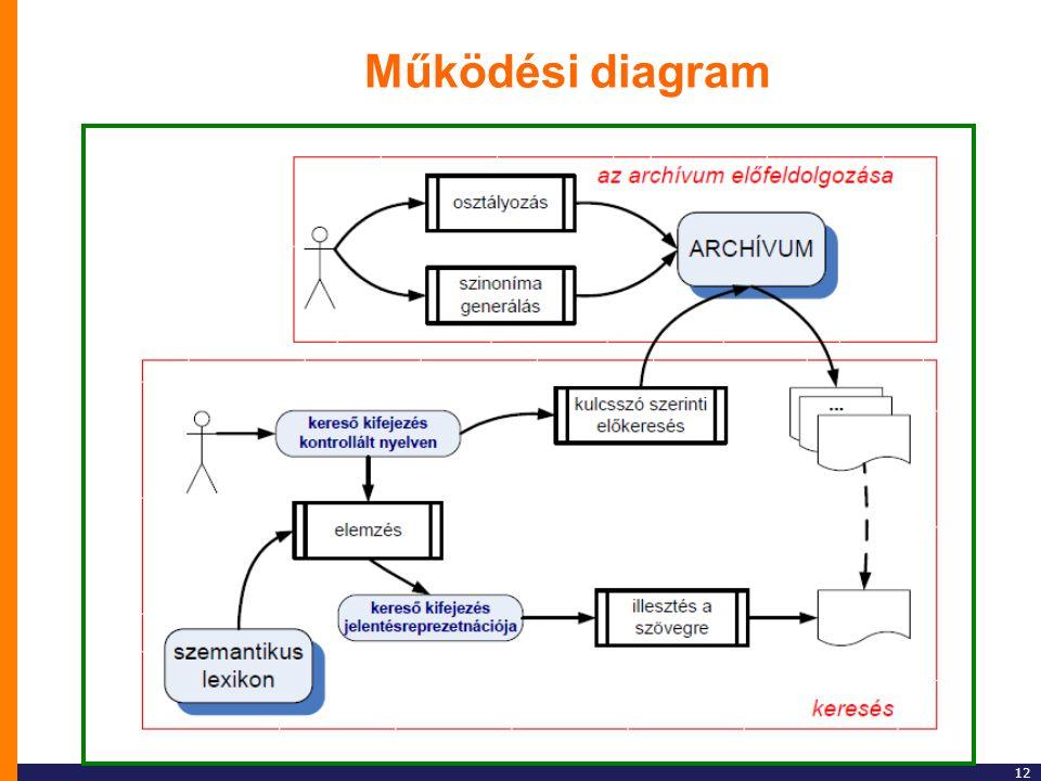 Működési diagram