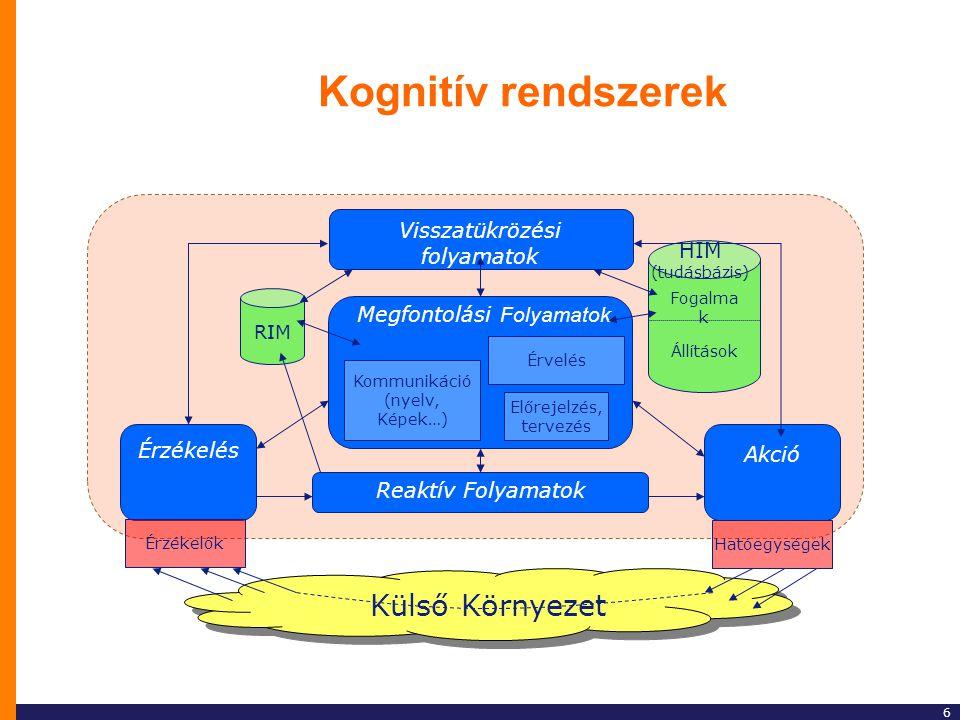 Kognitív rendszerek Külső Környezet Visszatükrözési folyamatok HIM