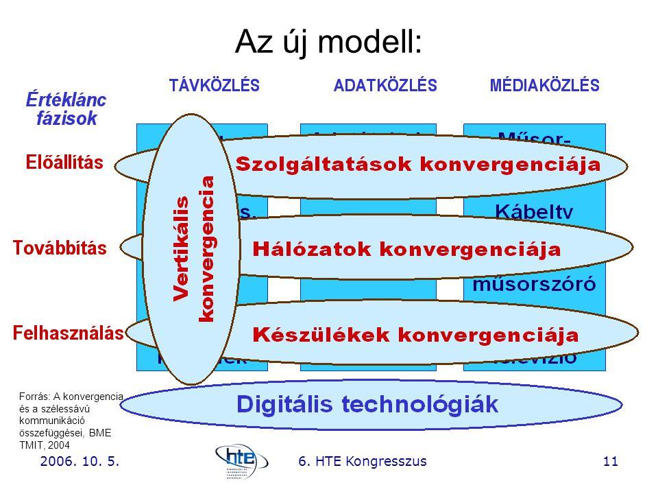 Az új modell: 2006. 10. 5. 6. HTE Kongresszus