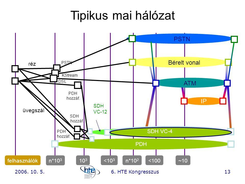 Tipikus mai hálózat PSTN Bérelt vonal ATM IP MSH -SDH réz üvegszál