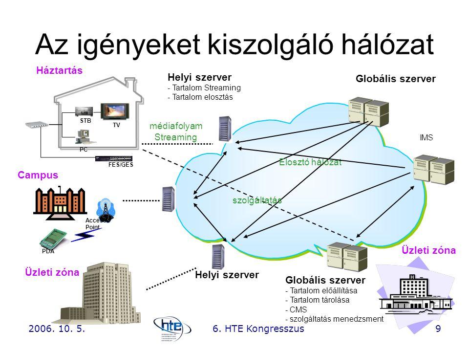Az igényeket kiszolgáló hálózat