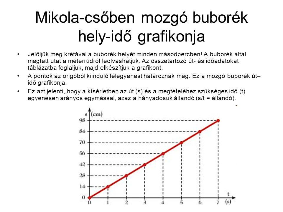 Mikola-csőben mozgó buborék hely-idő grafikonja