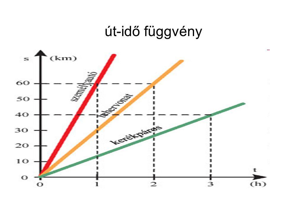út-idő függvény