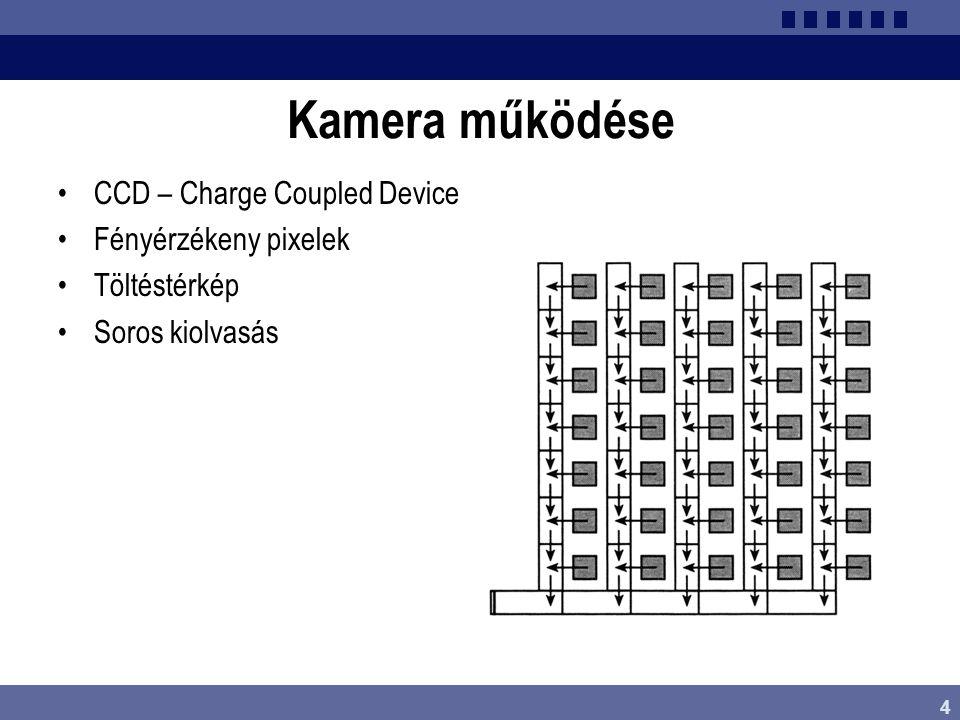 Kamera működése CCD – Charge Coupled Device Fényérzékeny pixelek