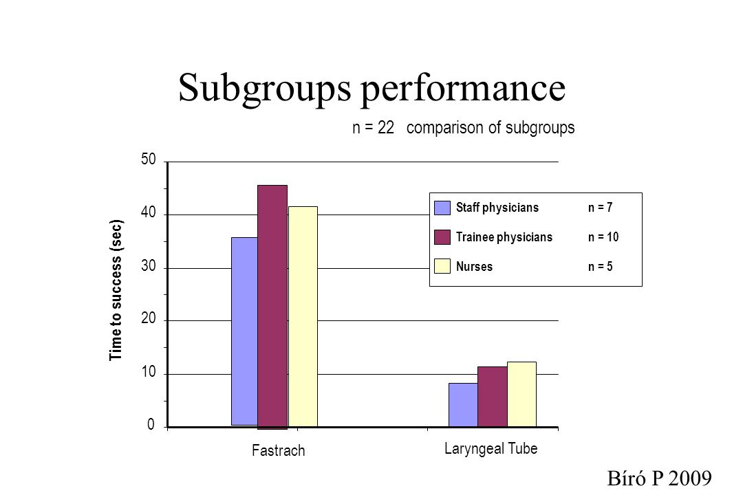 Subgroups performance