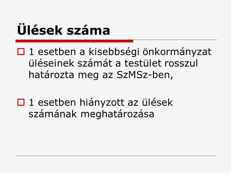 Ülések száma 1 esetben a kisebbségi önkormányzat üléseinek számát a testület rosszul határozta meg az SzMSz-ben,